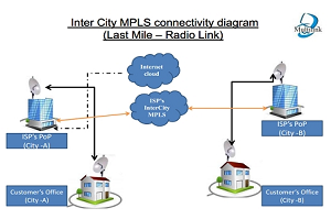 Inter City MPLS Solution